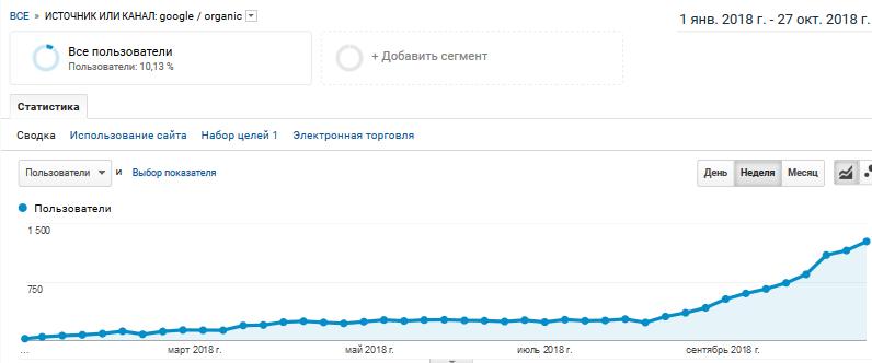 Google_organic_graph.png